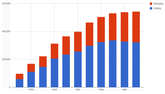 Population of Victoria in the 1850s
