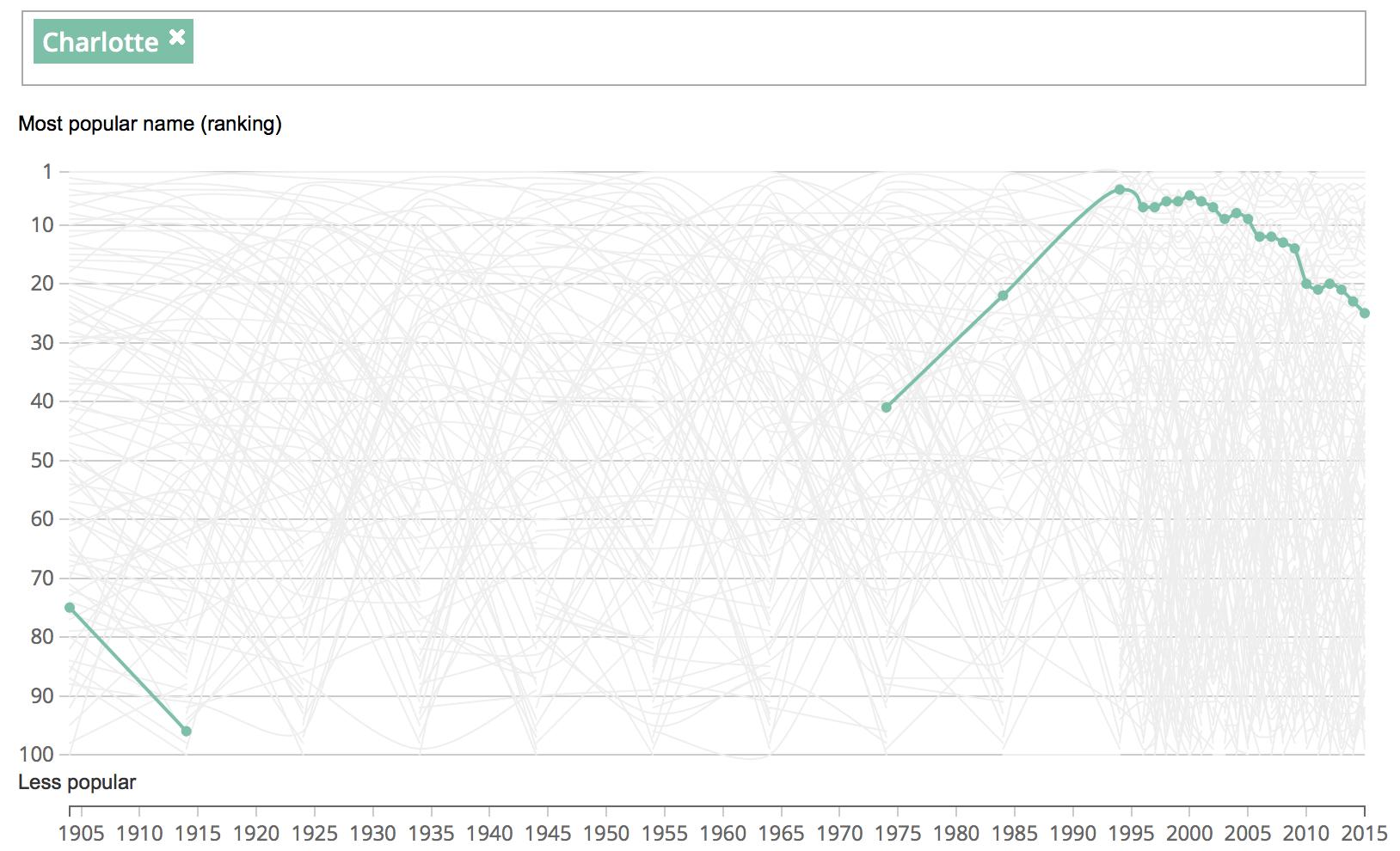 CharlotteONS graph 1904 2015