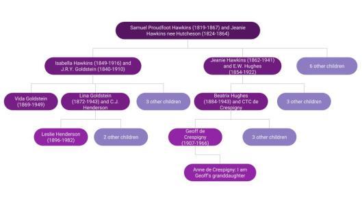 Leslie Henderson chart