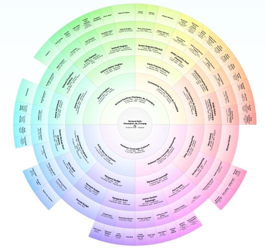 2019 03 07 tree completeness 6 gen from RdeC