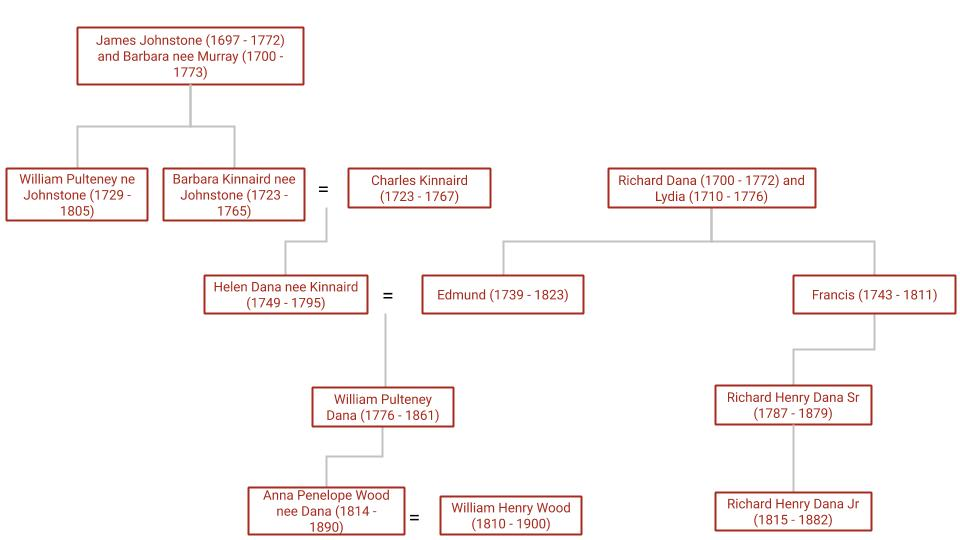 Dana family tree