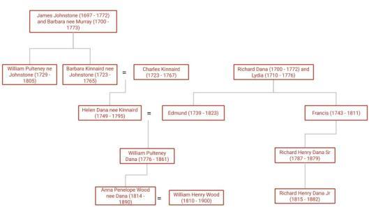 Dana family tree