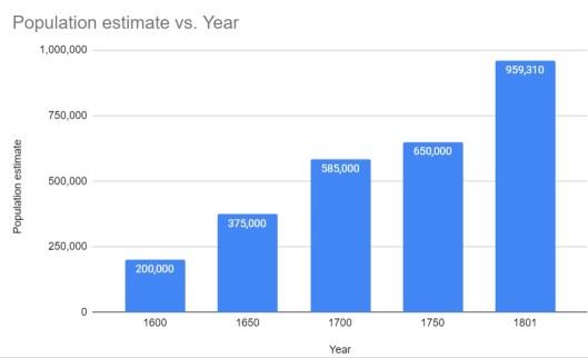 London population estimate 1600 - 1801